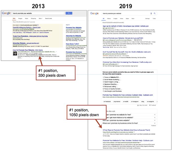 Google SERP 2013-2019