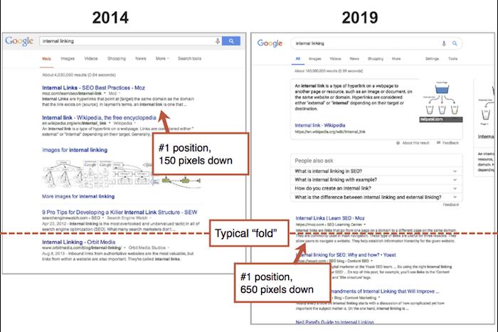 Google SERP 2014-2019