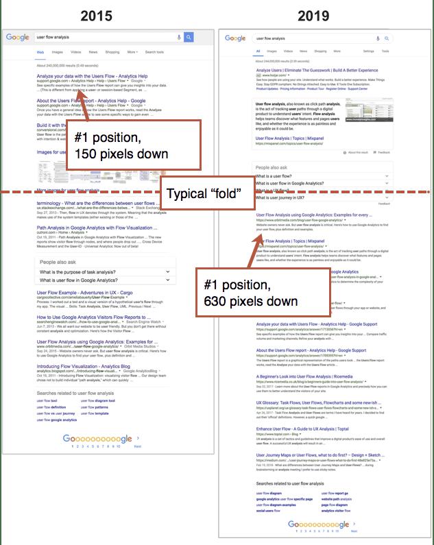 Google SERP 2015-2019