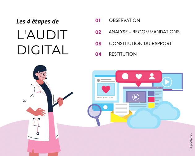 L'audit Digital en 4 étapes missions - présence digitale - DigitVitamin
