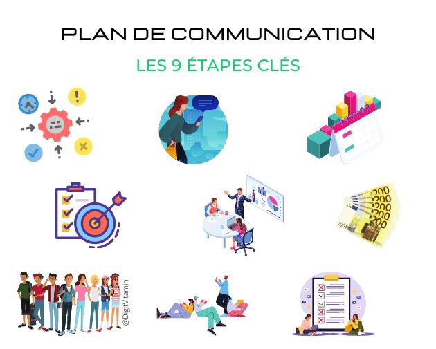 Les 9 étapes clés du Plan de Communication - Digitvitamin